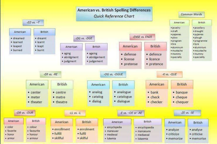 American vs. British English